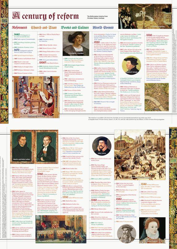 Reformation Fold-Out Timeline